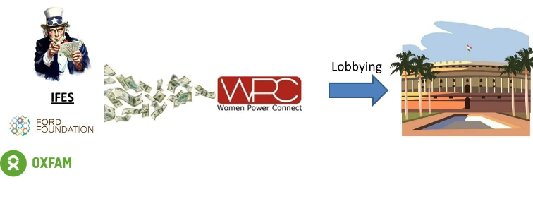 Lobbying Funds for Gender Specific Laws via FCRA